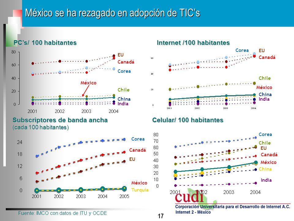 México se ha rezagado en adopción de TIC's