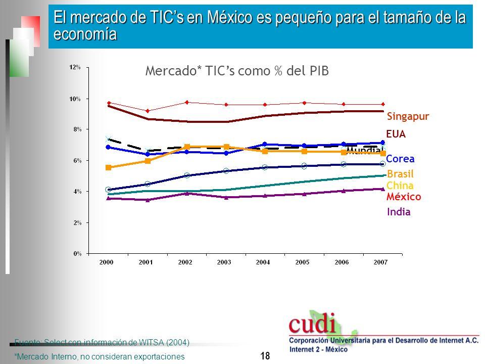 Mercado* TIC's como % del PIB