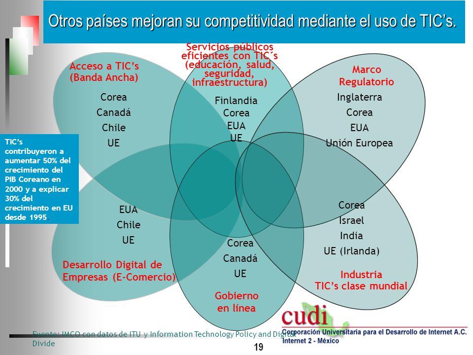 Otros países mejoran su competitividad mediante el uso de TIC's.