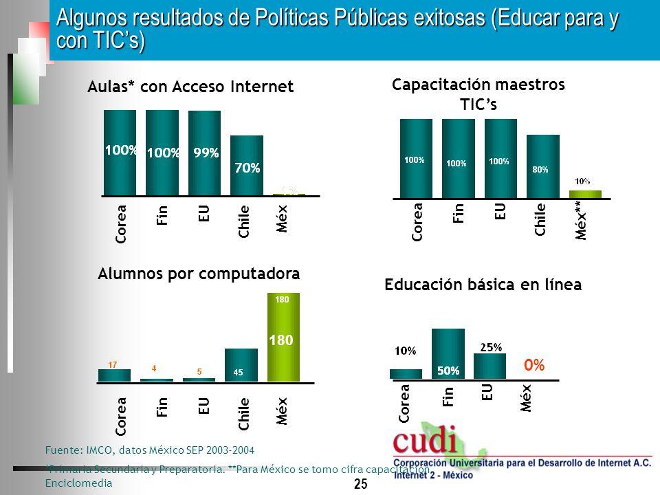 Capacitación maestros TIC's Educación básica en línea