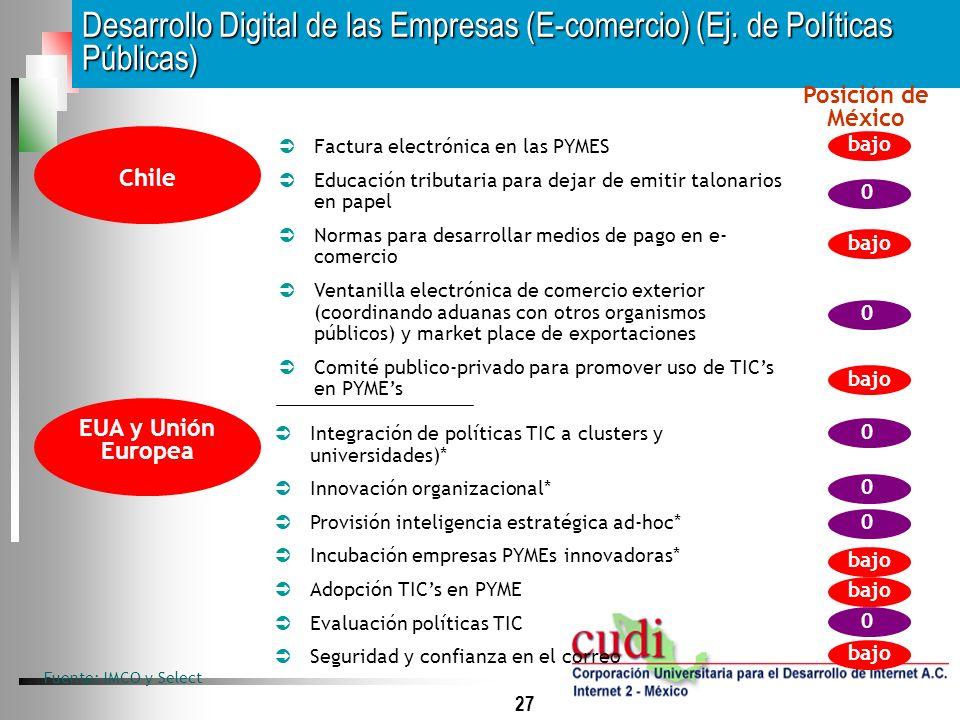 Desarrollo Digital de las Empresas (E-comercio) (Ej