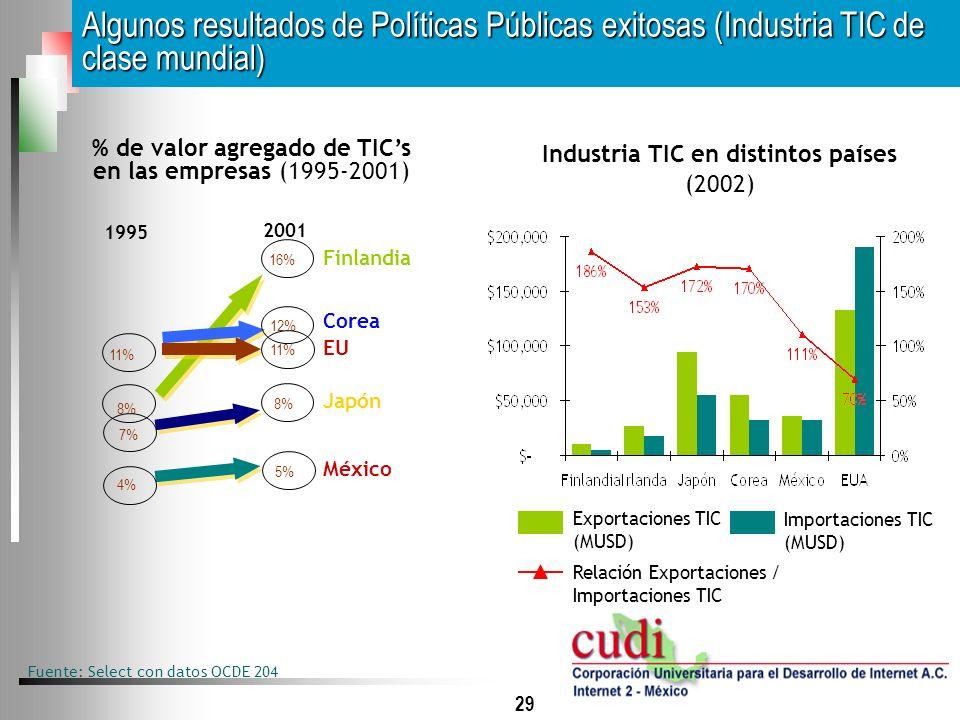 Industria TIC en distintos países