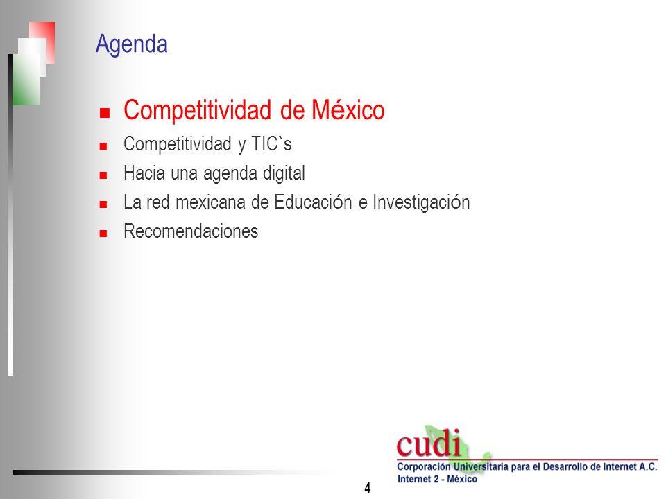 Competitividad de México