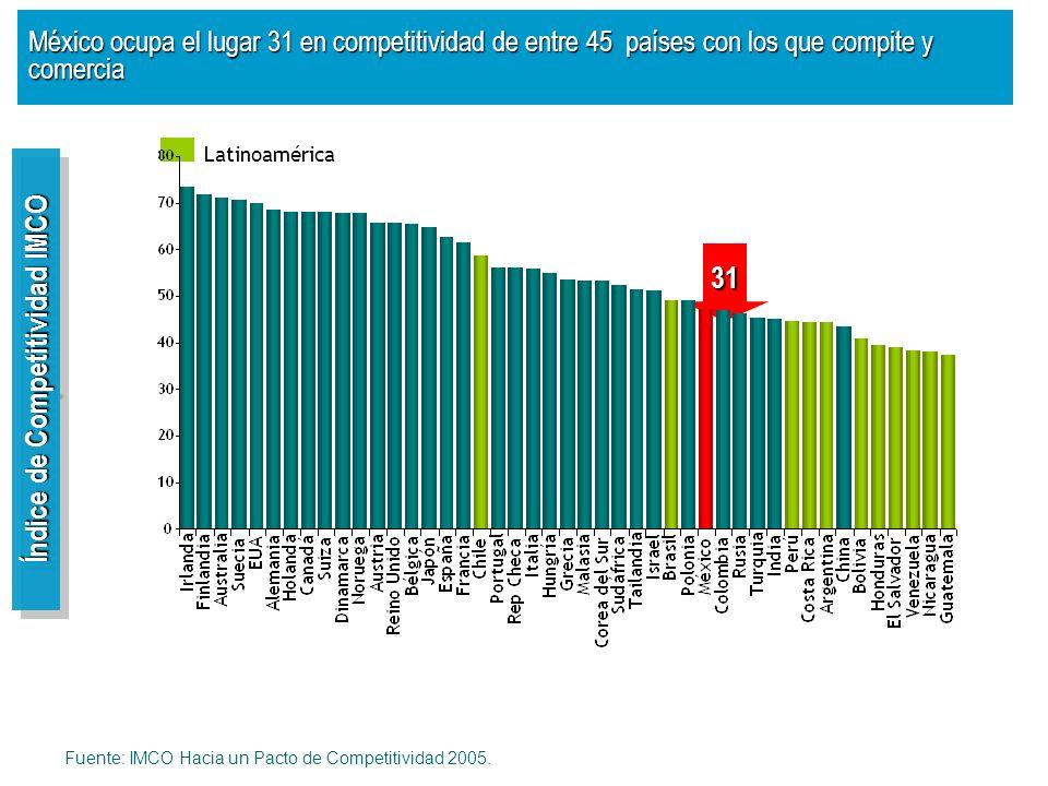 Índice de Competitividad IMCO