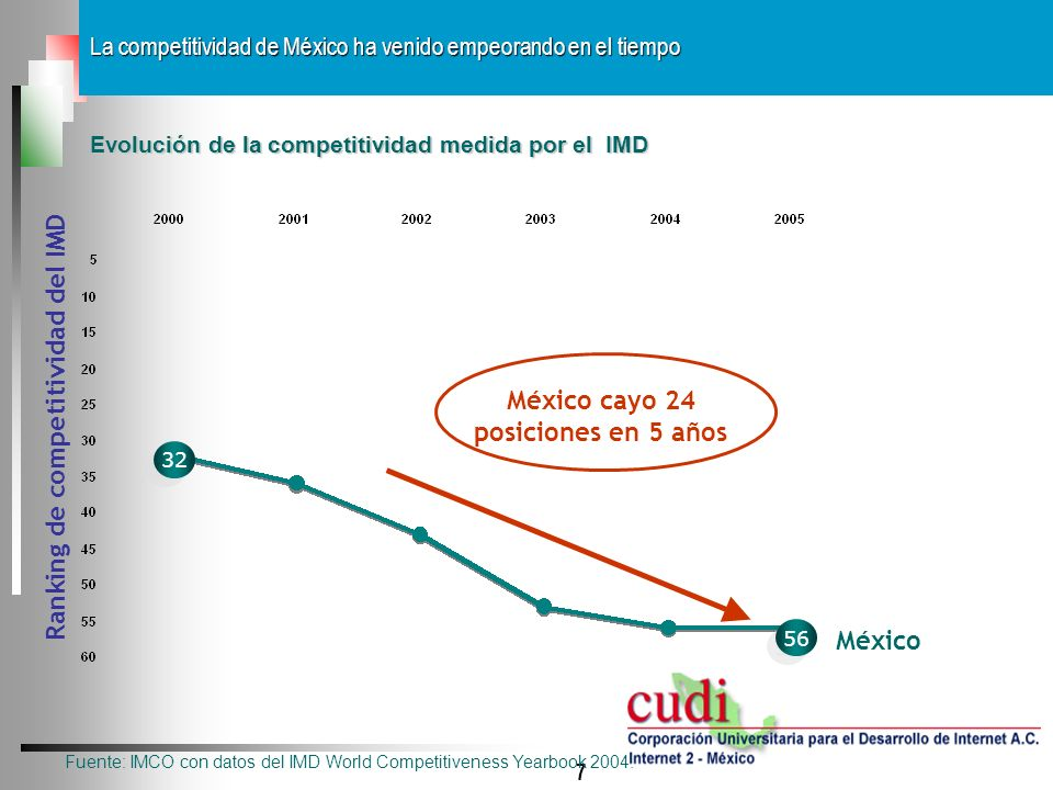 México cayo 24 posiciones en 5 años Ranking de competitividad del IMD
