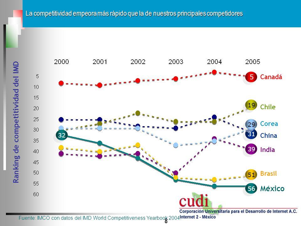 Ranking de competitividad del IMD