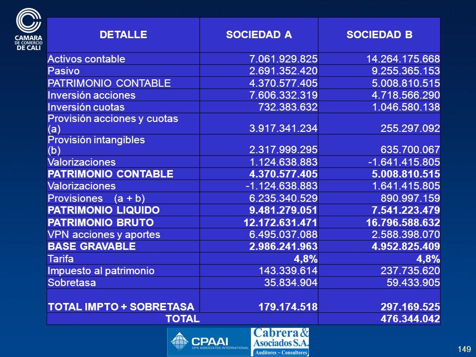 DETALLE SOCIEDAD A. SOCIEDAD B. Activos contable. 7.061.929.825. 14.264.175.668. Pasivo. 2.691.352.420.
