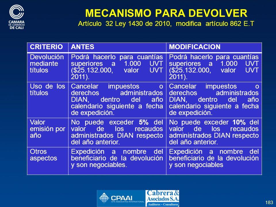 MECANISMO PARA DEVOLVER Artículo 32 Ley 1430 de 2010, modifica artículo 862 E.T
