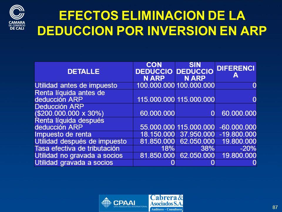 EFECTOS ELIMINACION DE LA DEDUCCION POR INVERSION EN ARP