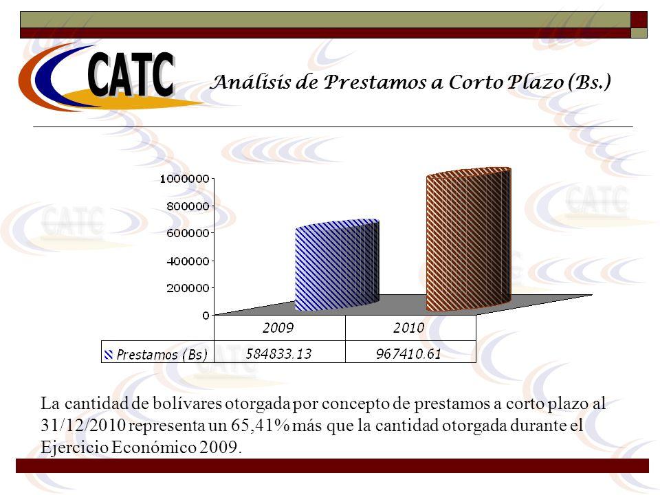 Análisis de Prestamos a Corto Plazo (Bs.)