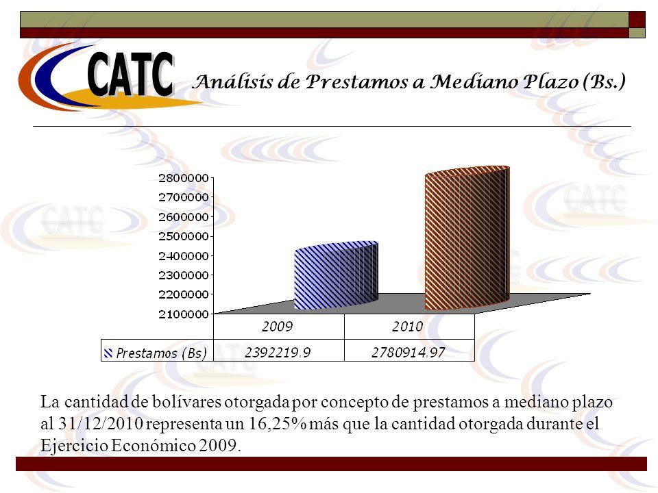 Análisis de Prestamos a Mediano Plazo (Bs.)