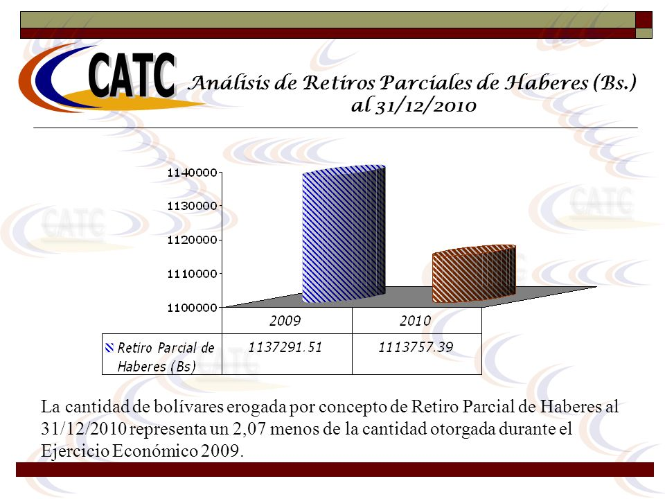 Análisis de Retiros Parciales de Haberes (Bs.)