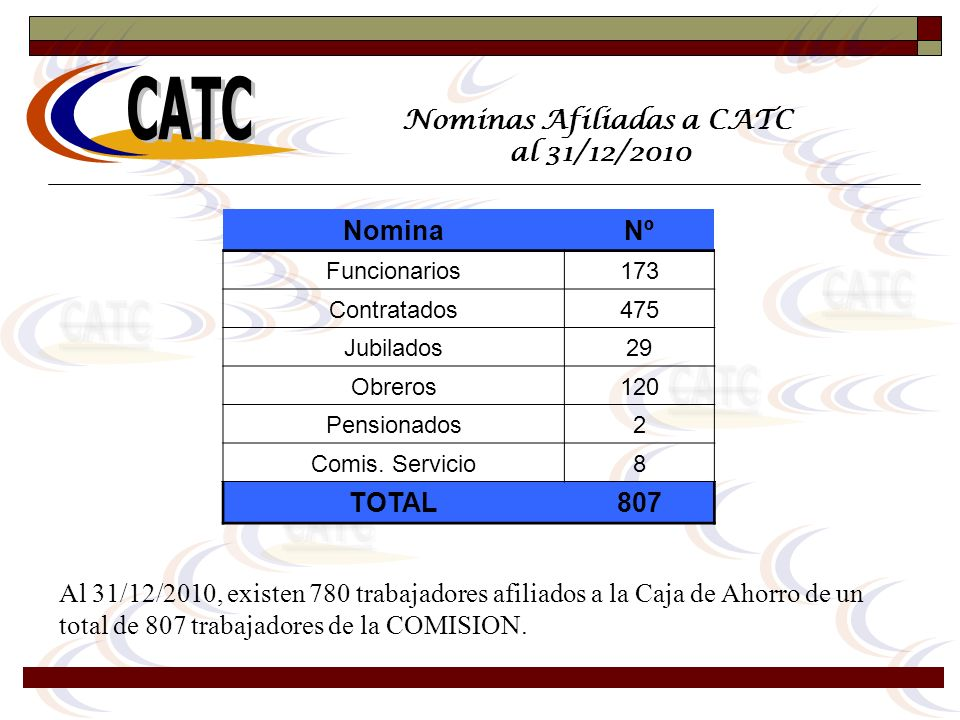 Nominas Afiliadas a CATC