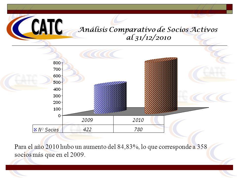 Análisis Comparativo de Socios Activos