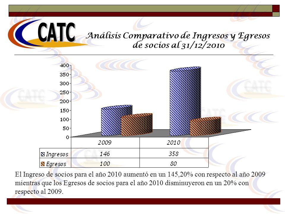 Análisis Comparativo de Ingresos y Egresos