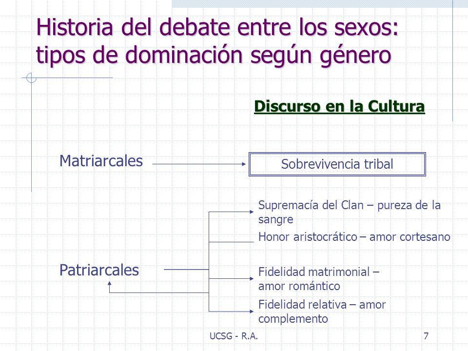 Historia del debate entre los sexos: tipos de dominación según género
