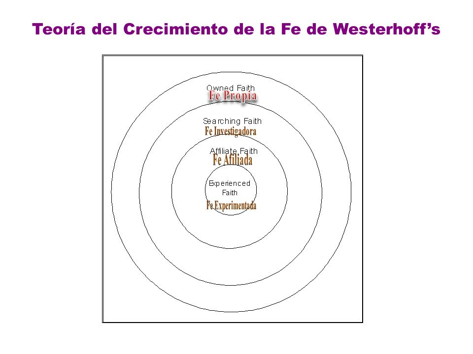 Teoría del Crecimiento de la Fe de Westerhoff's