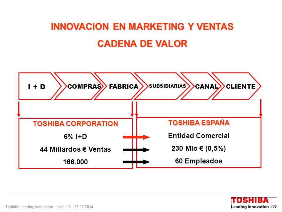 INNOVACION EN MARKETING Y VENTAS