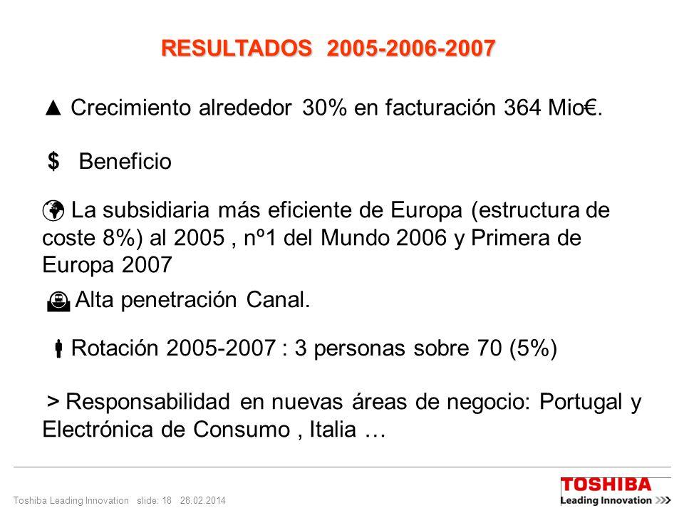 ▲ Crecimiento alrededor 30% en facturación 364 Mio€.