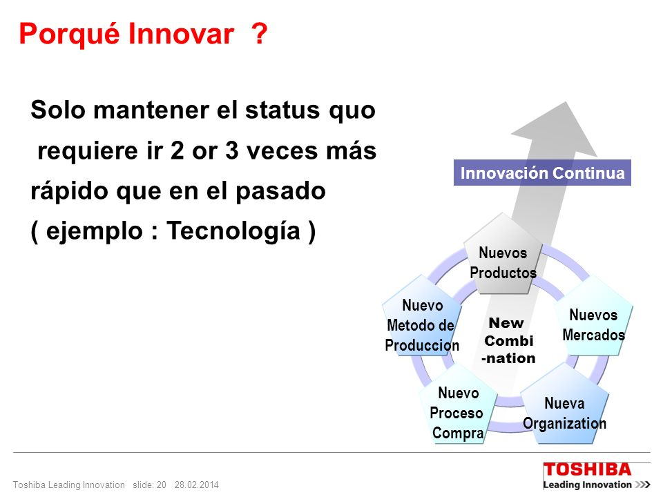 Porqué Innovar Solo mantener el status quo
