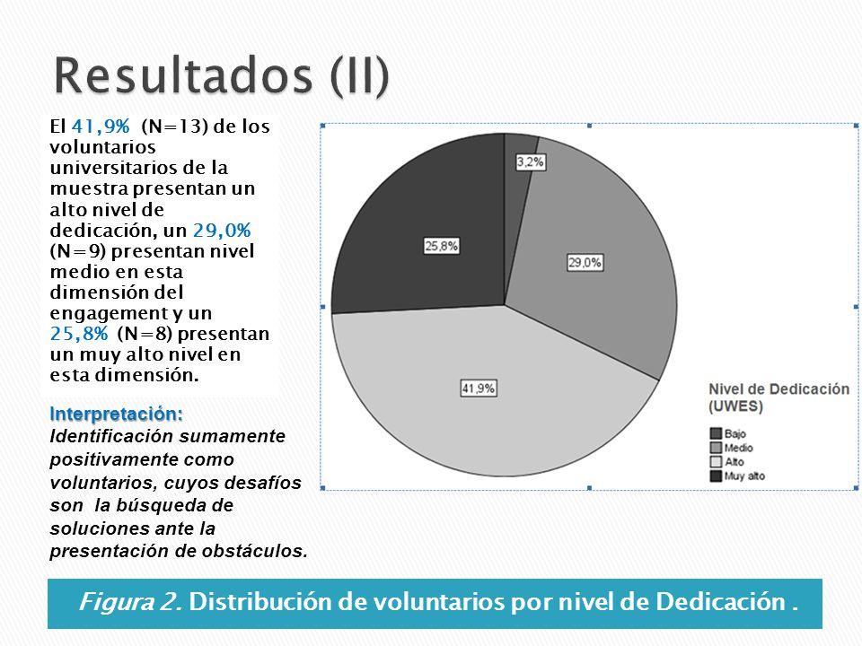 Figura 2. Distribución de voluntarios por nivel de Dedicación .