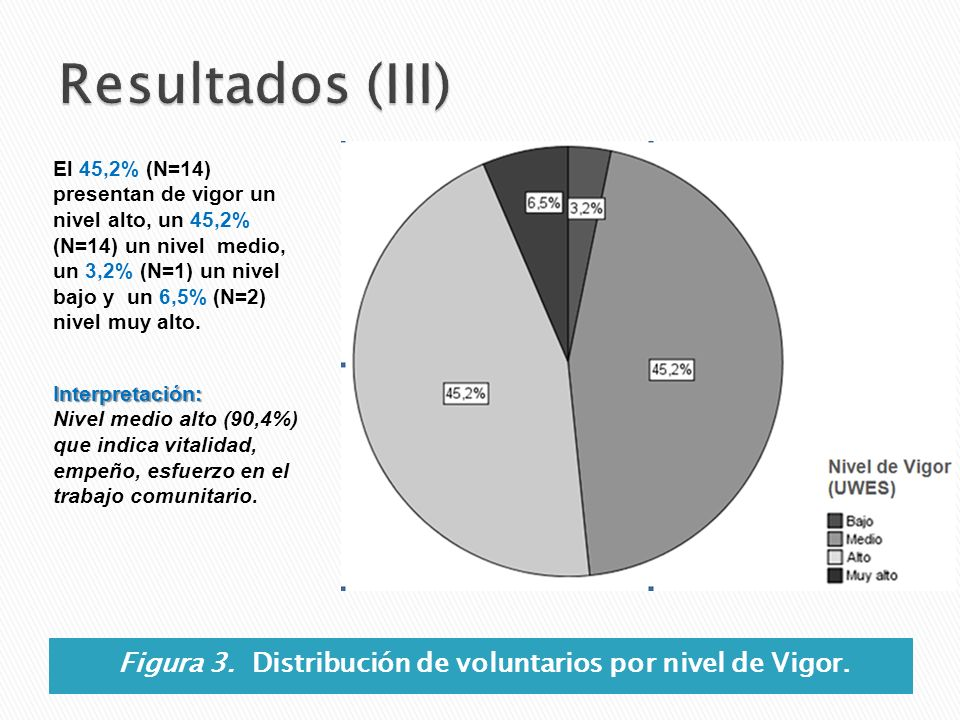 Figura 3. Distribución de voluntarios por nivel de Vigor.