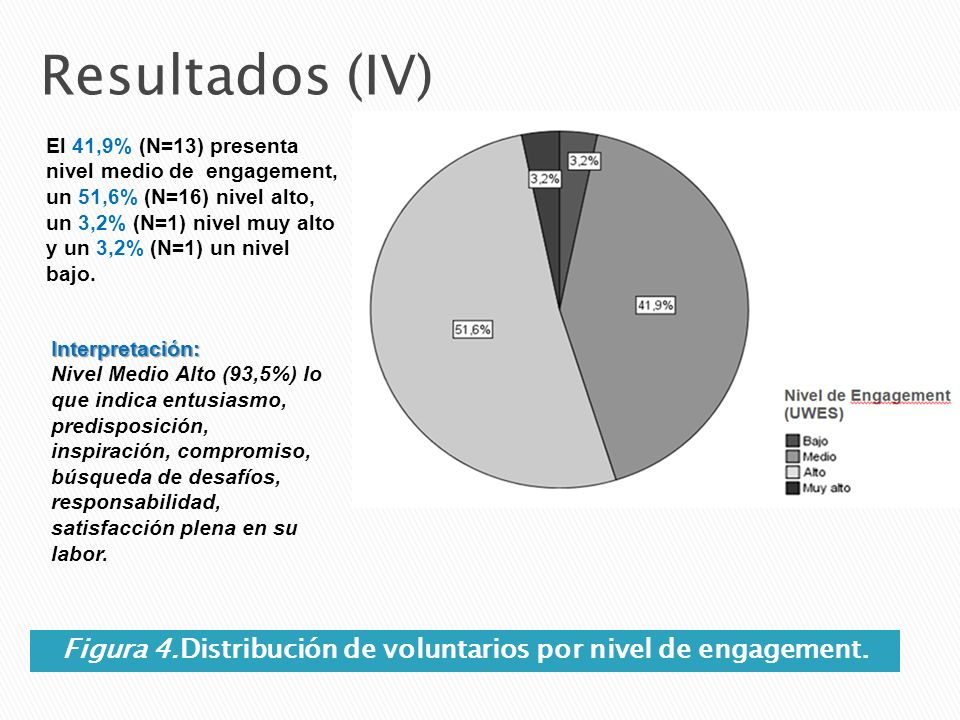 Figura 4.Distribución de voluntarios por nivel de engagement.