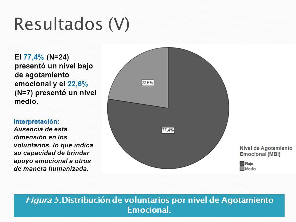 Resultados (V) El 77,4% (N=24) presentó un nivel bajo de agotamiento emocional y el 22,6% (N=7) presentó un nivel medio.