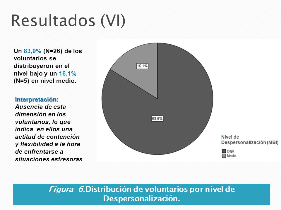 Figura 6.Distribución de voluntarios por nivel de