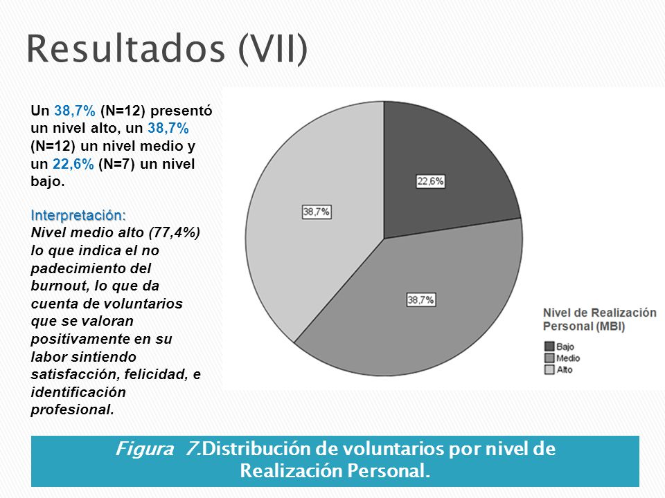 Figura 7.Distribución de voluntarios por nivel de