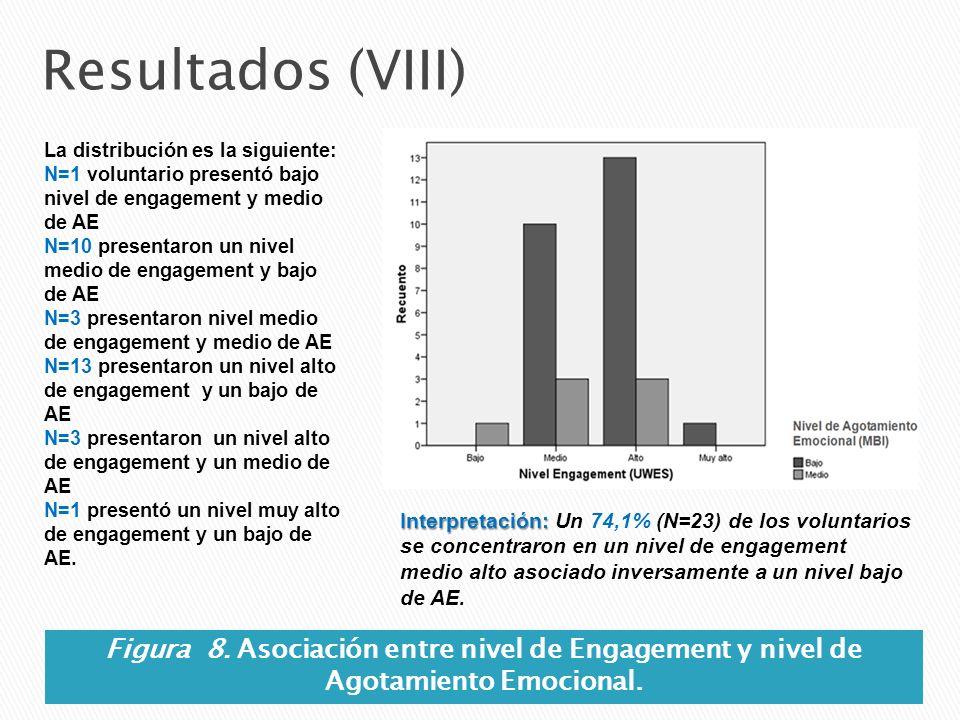 Resultados (VIII) La distribución es la siguiente: N=1 voluntario presentó bajo nivel de engagement y medio de AE.