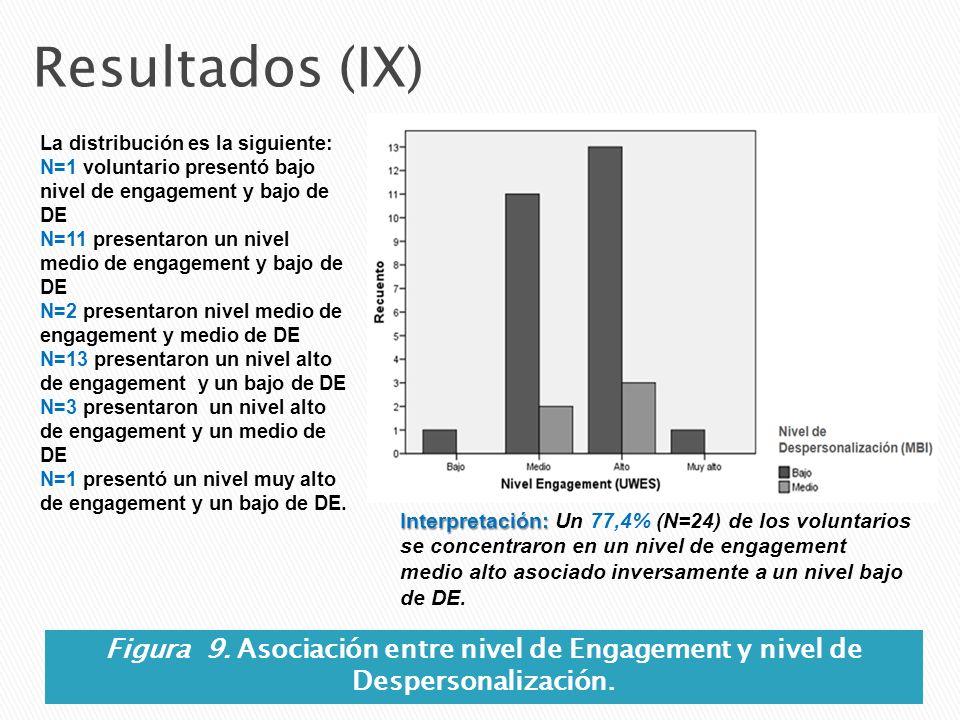 Resultados (IX) La distribución es la siguiente: N=1 voluntario presentó bajo nivel de engagement y bajo de DE.