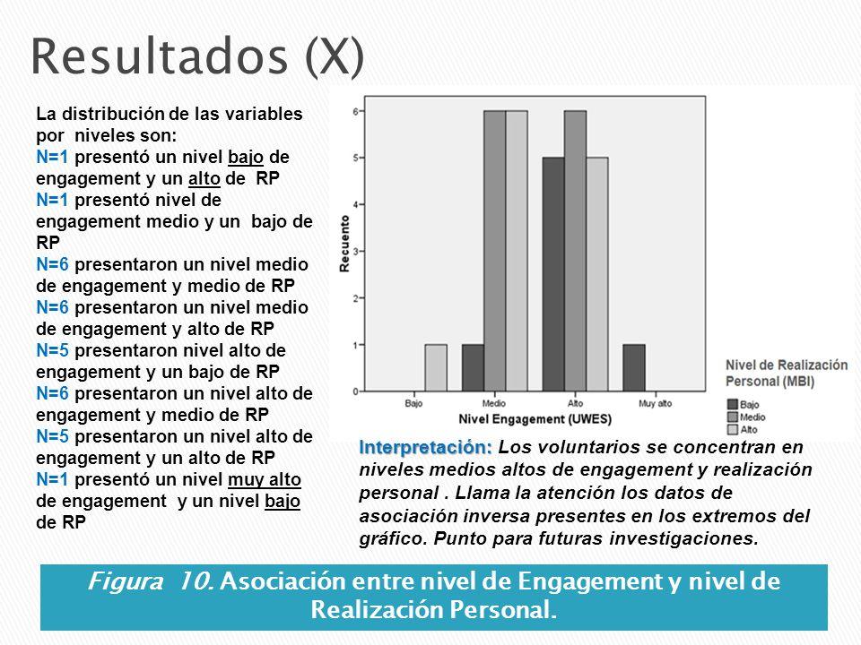Resultados (X) La distribución de las variables por niveles son: N=1 presentó un nivel bajo de engagement y un alto de RP.