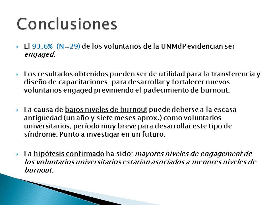 Conclusiones El 93,6% (N=29) de los voluntarios de la UNMdP evidencian ser engaged.