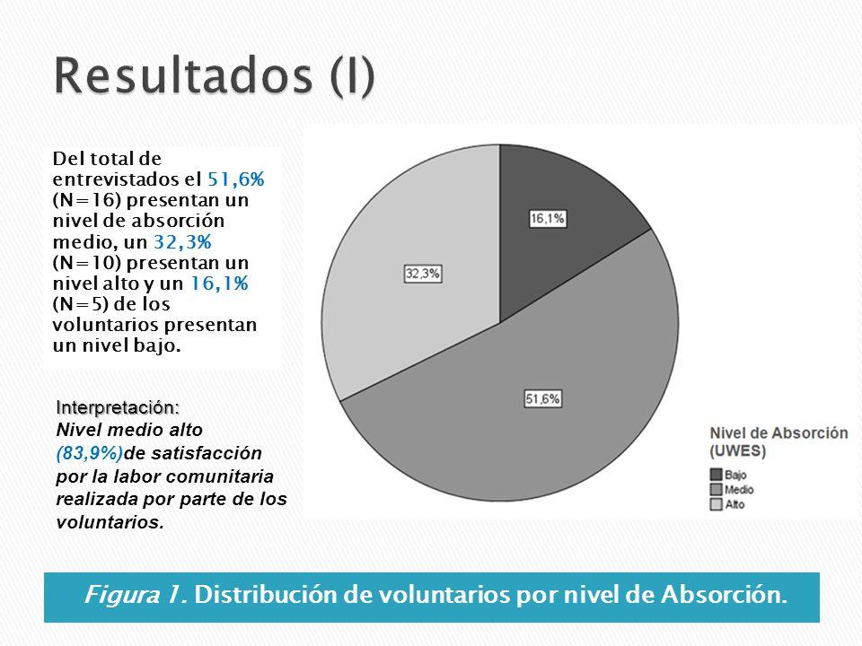 Figura 1. Distribución de voluntarios por nivel de Absorción.