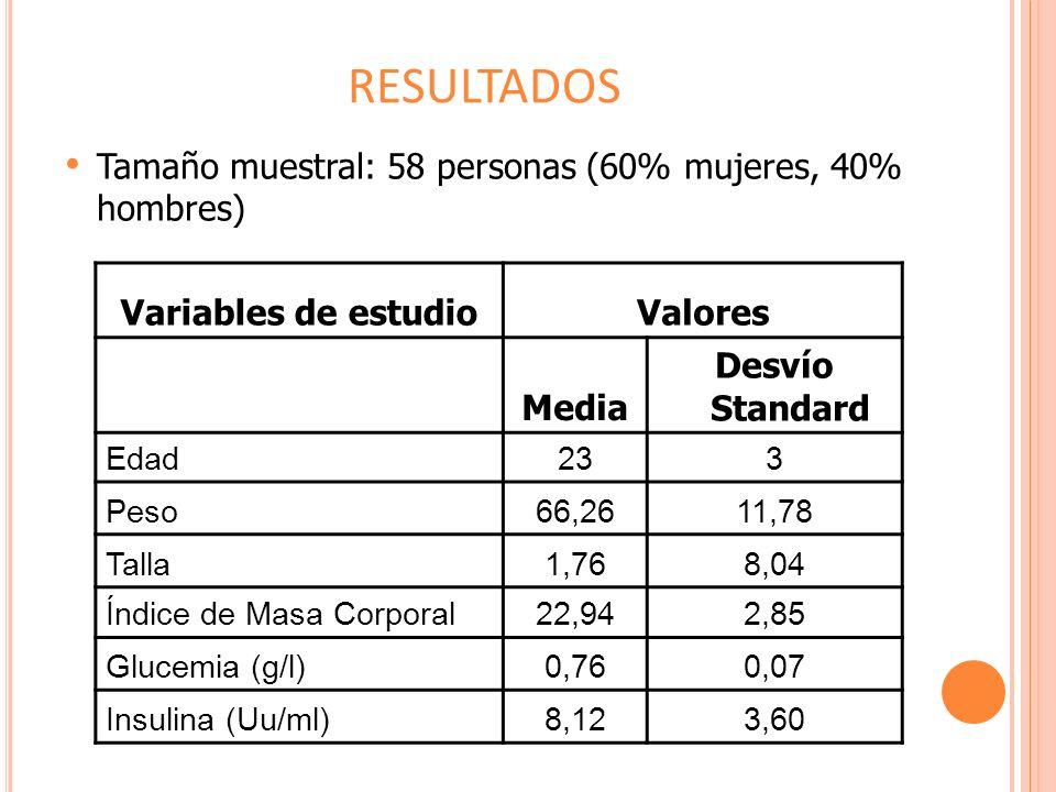 RESULTADOS Tamaño muestral: 58 personas (60% mujeres, 40% hombres)
