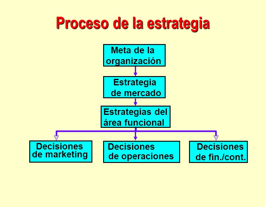 Proceso de la estrategia