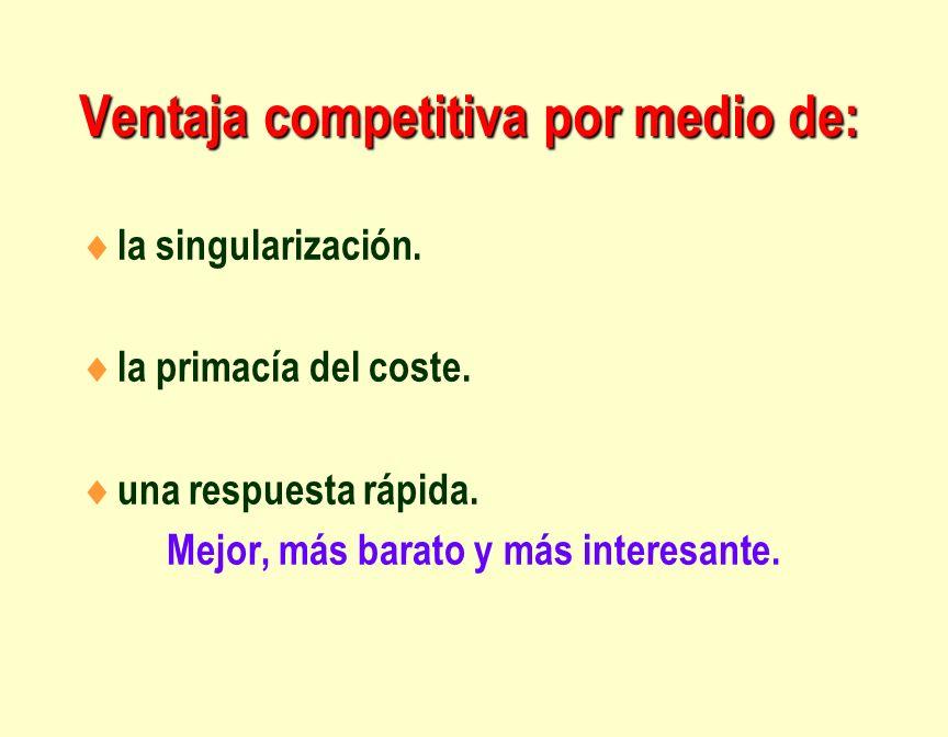 Ventaja competitiva por medio de: