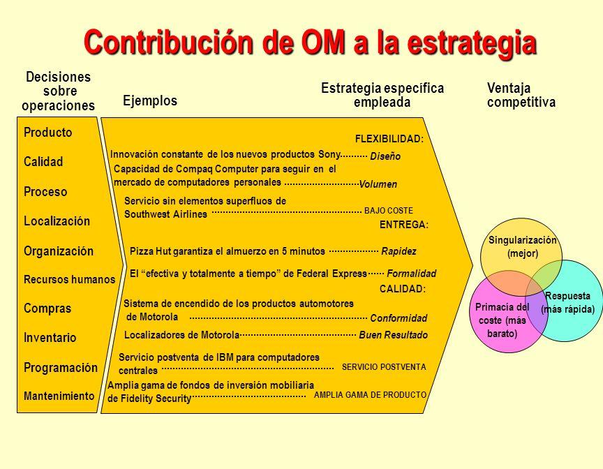 Contribución de OM a la estrategia