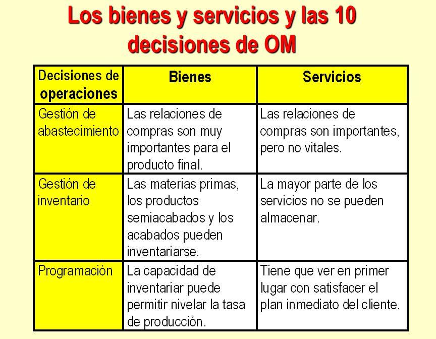 Los bienes y servicios y las 10 decisiones de OM