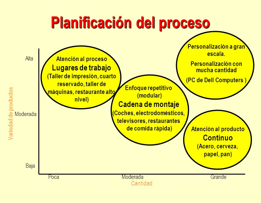 Planificación del proceso