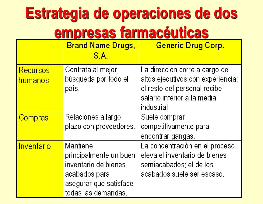 Estrategia de operaciones de dos empresas farmacéuticas