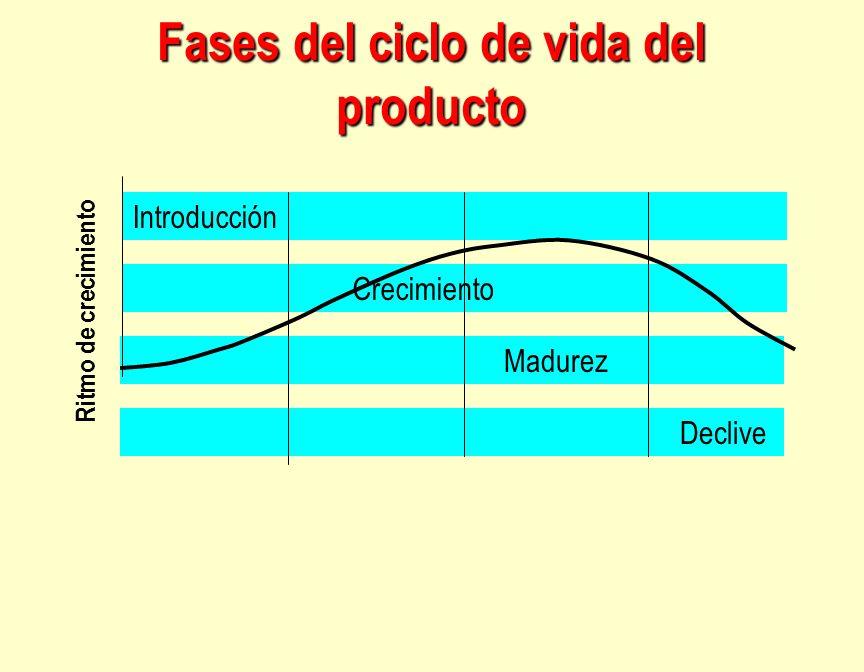 Fases del ciclo de vida del producto