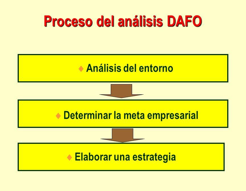 Proceso del análisis DAFO