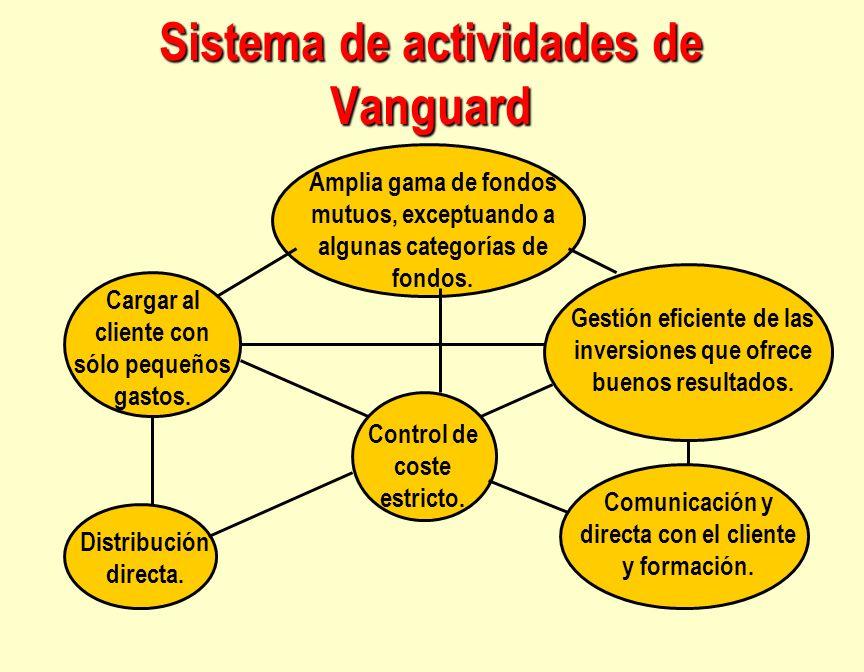 Sistema de actividades de Vanguard