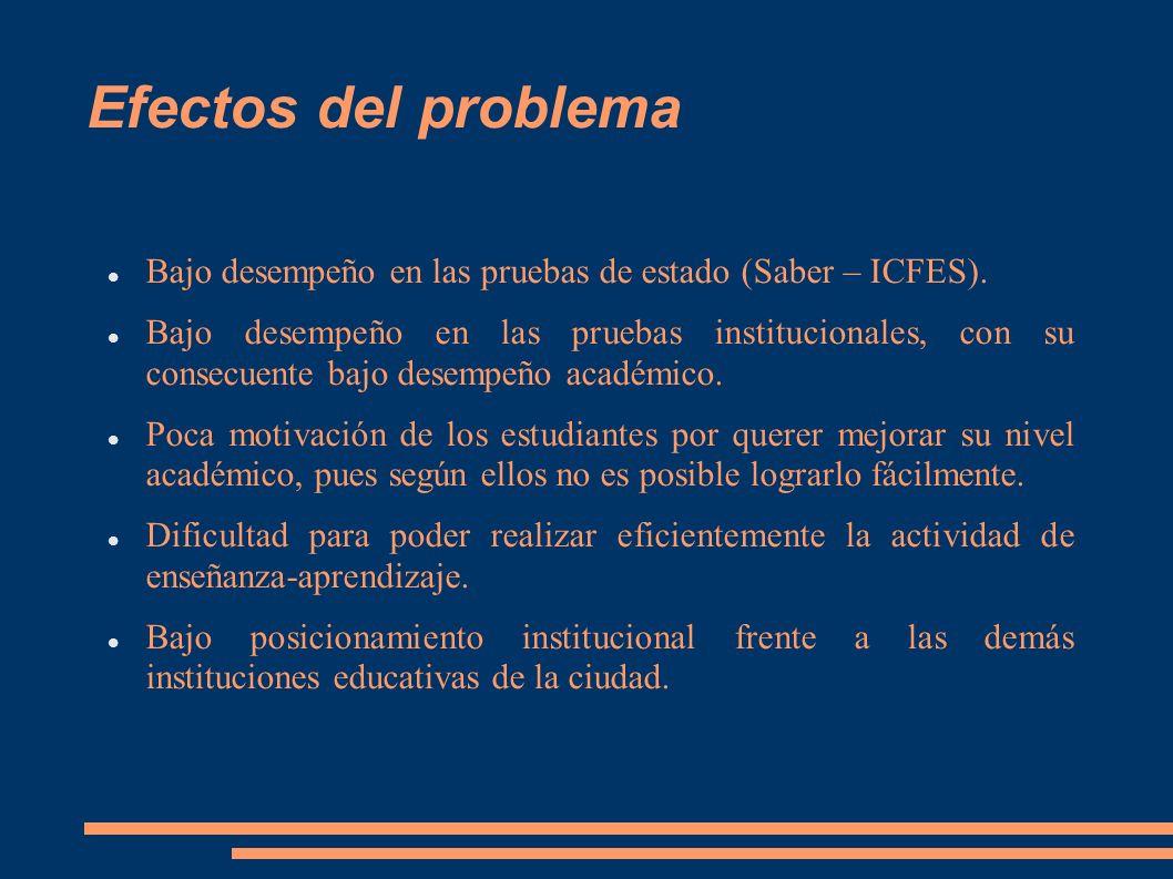 Efectos del problema Bajo desempeño en las pruebas de estado (Saber – ICFES).