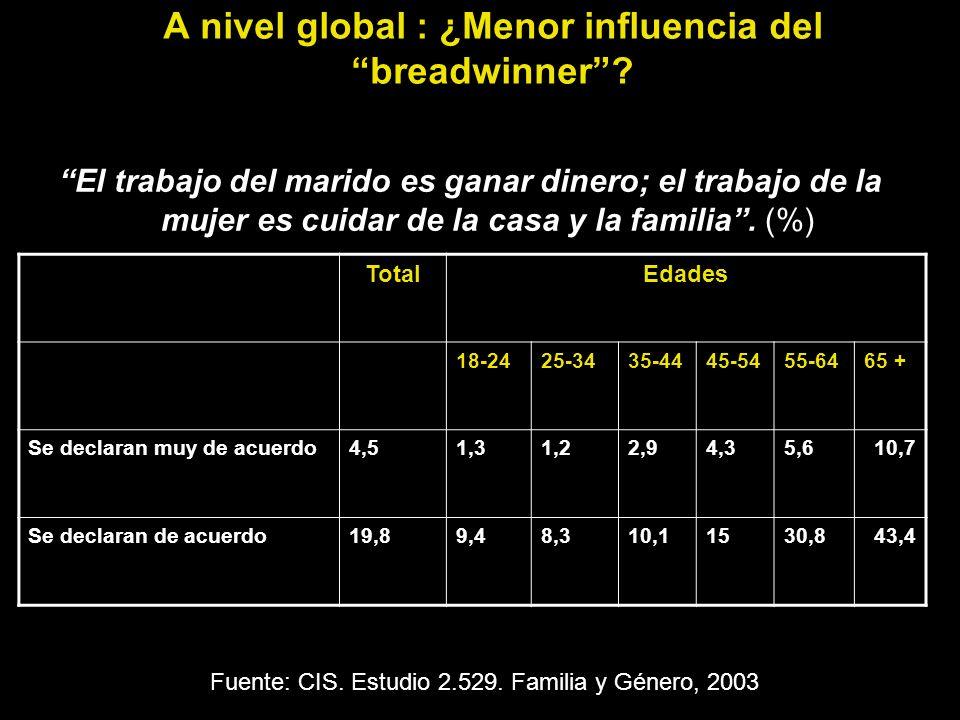 A nivel global : ¿Menor influencia del breadwinner
