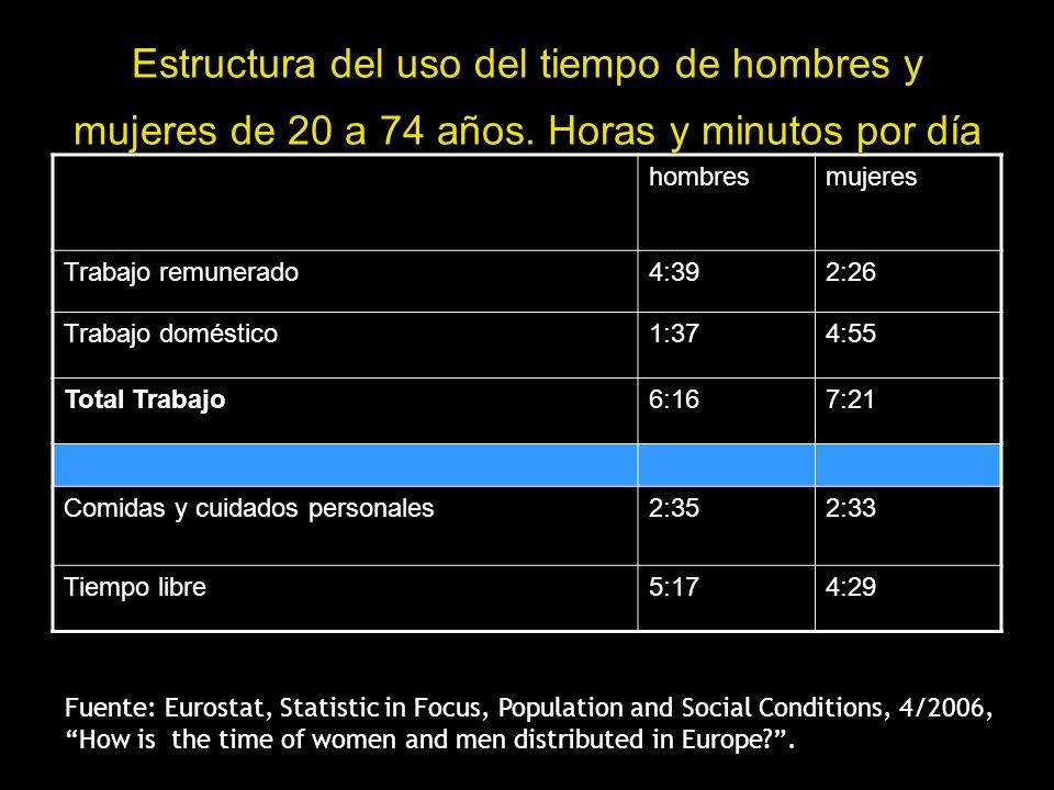 Estructura del uso del tiempo de hombres y mujeres de 20 a 74 años