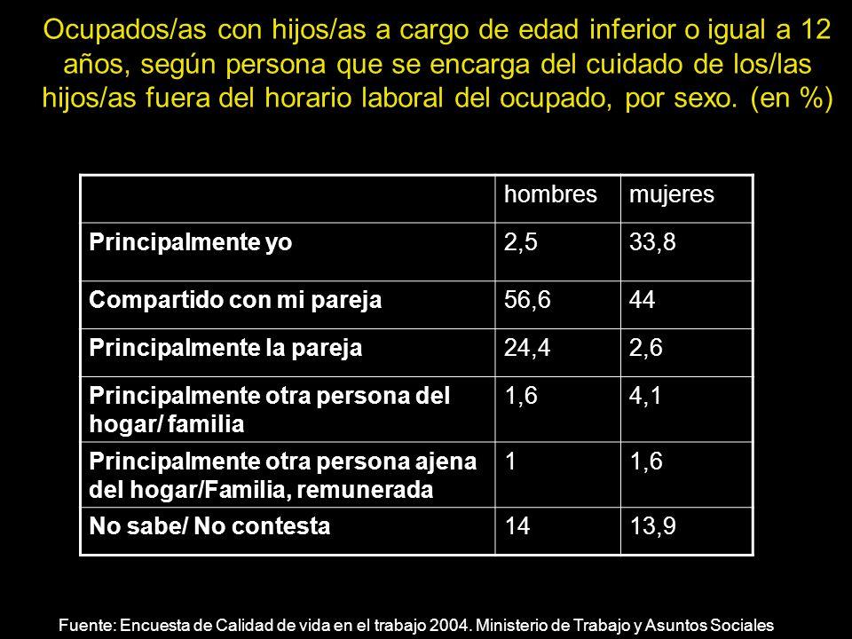 Ocupados/as con hijos/as a cargo de edad inferior o igual a 12 años, según persona que se encarga del cuidado de los/las hijos/as fuera del horario laboral del ocupado, por sexo. (en %)