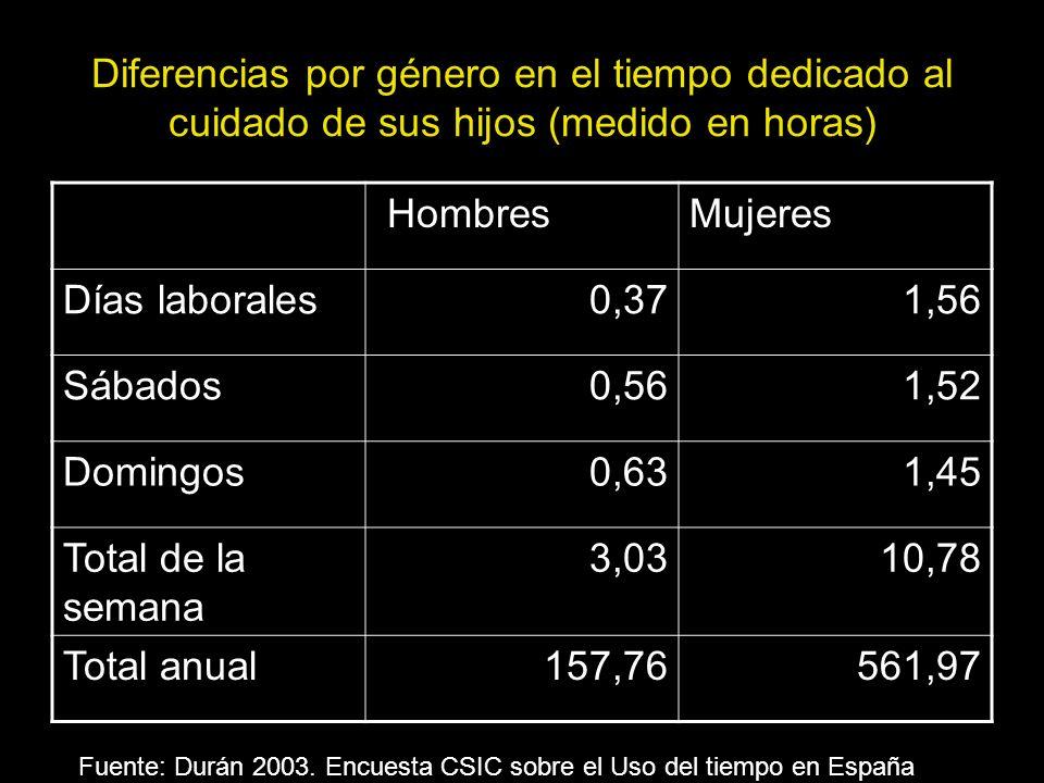 Diferencias por género en el tiempo dedicado al cuidado de sus hijos (medido en horas)